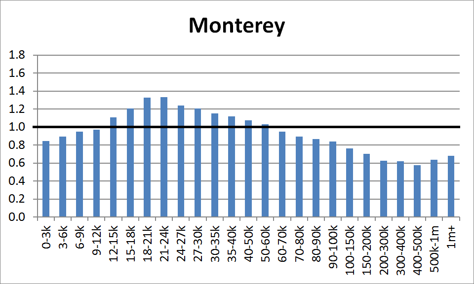 County Distribution: Monterey