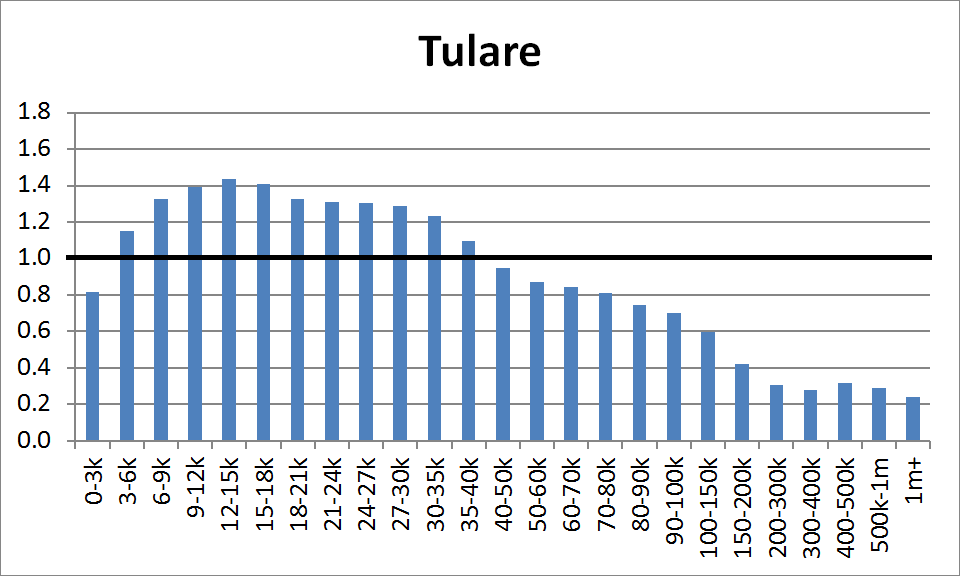 County Distribution: Tulare