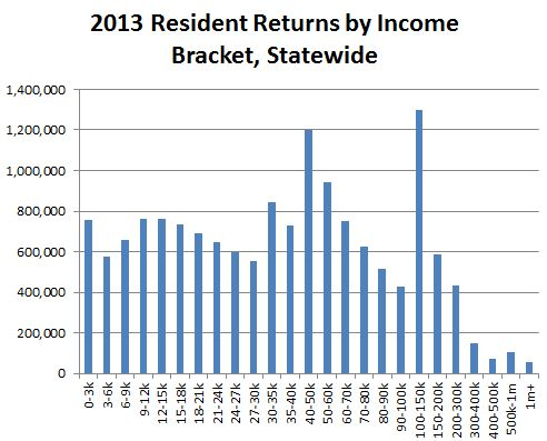 Bar chart: 2013 resident returns by income bracket, statewide