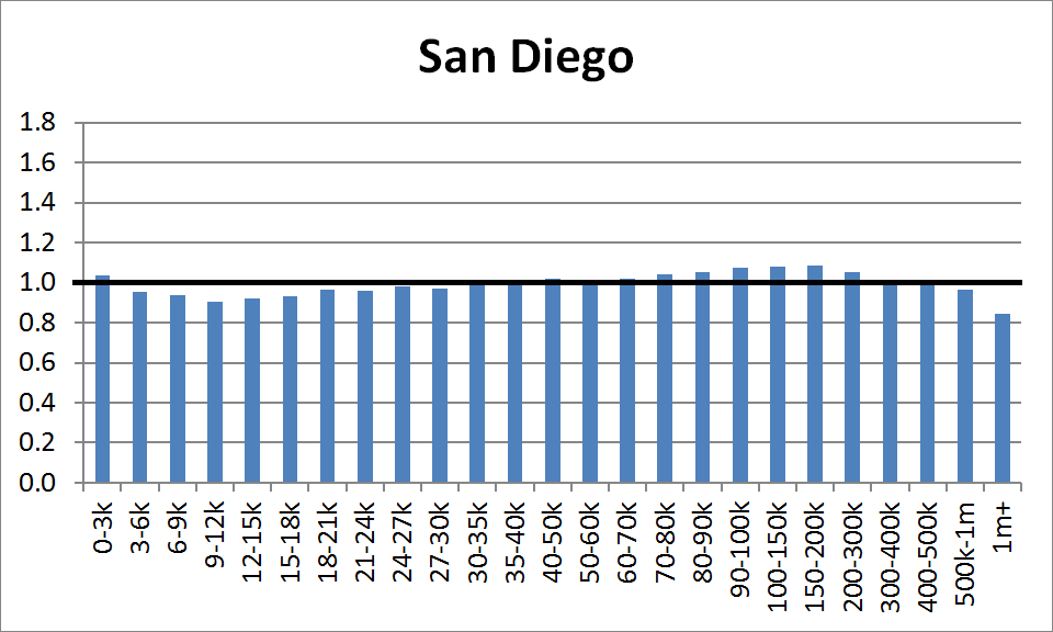 County Distribution: San Diego