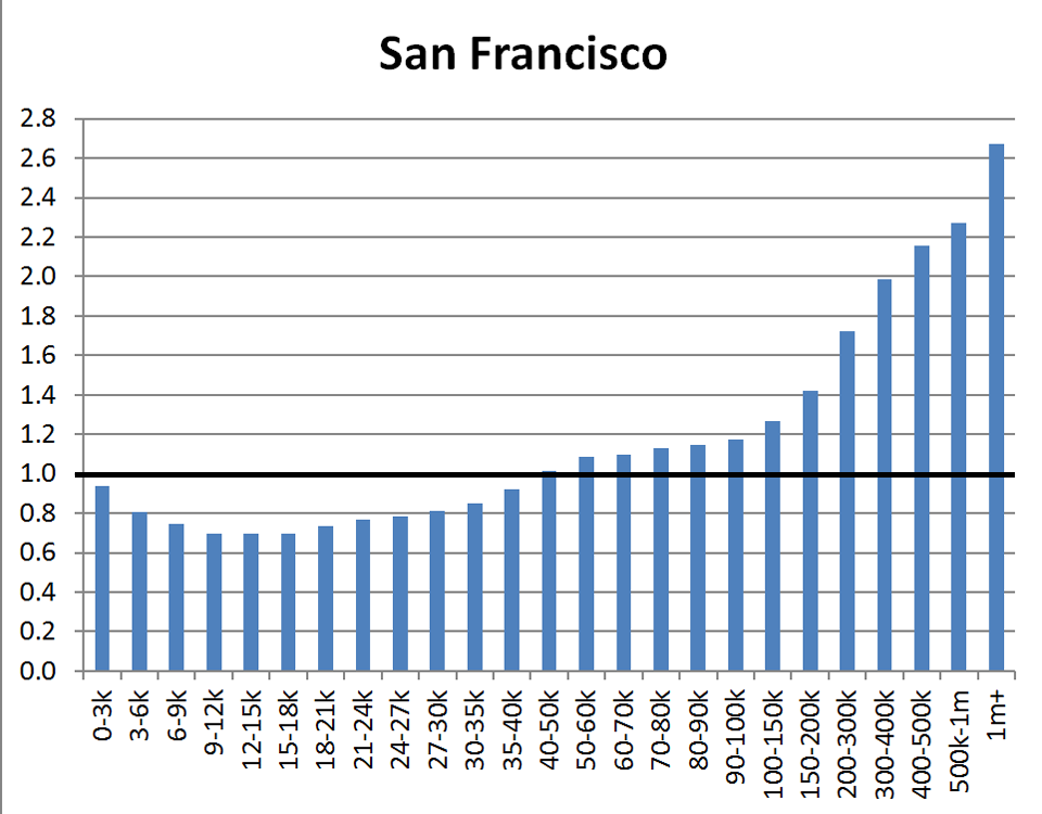 County Distribution: San Francisco