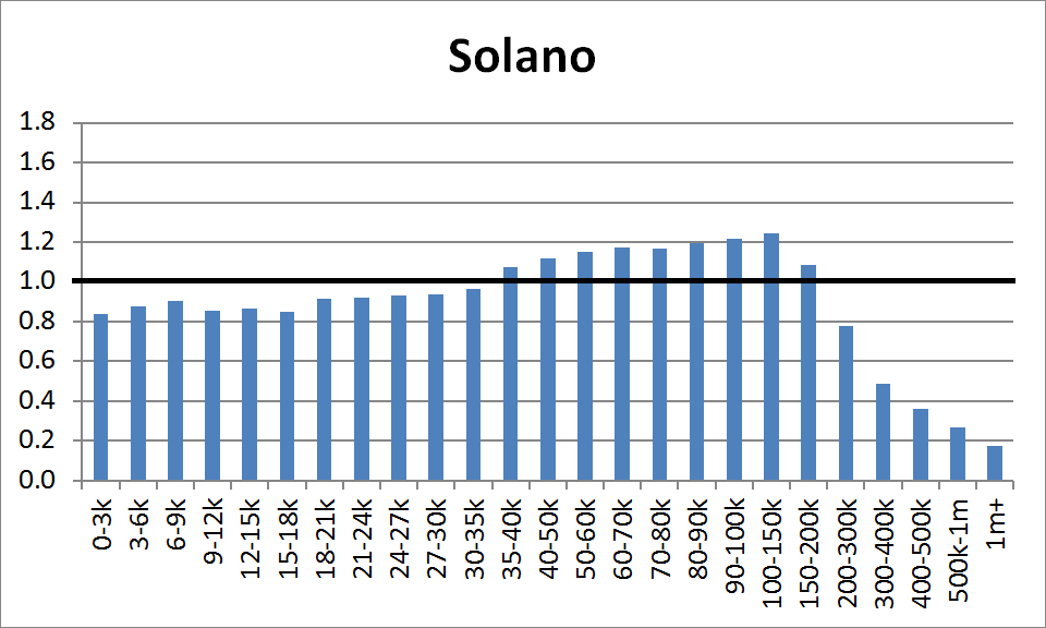 County Distribution: Solano