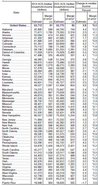 Census data on median household income by state from the 2015 American Community Survey.