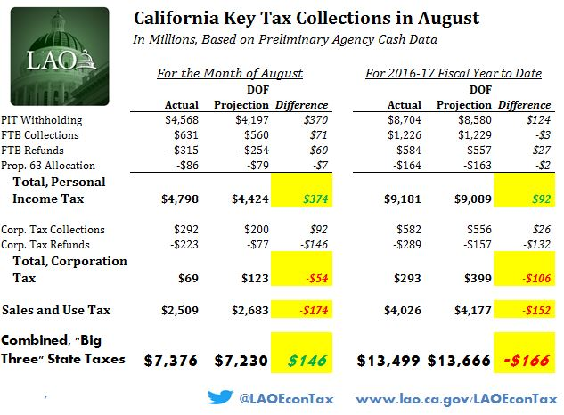 This chart displays preliminary data concerning August 2016 and 2016-17 fiscal-year-to-date key state revenue collections.