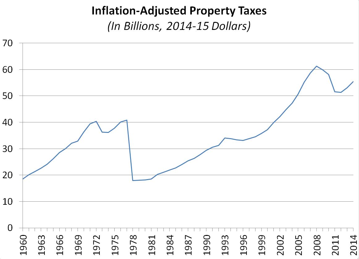 This figure shows the trend of inflation-adjusted property taxes since 1960.