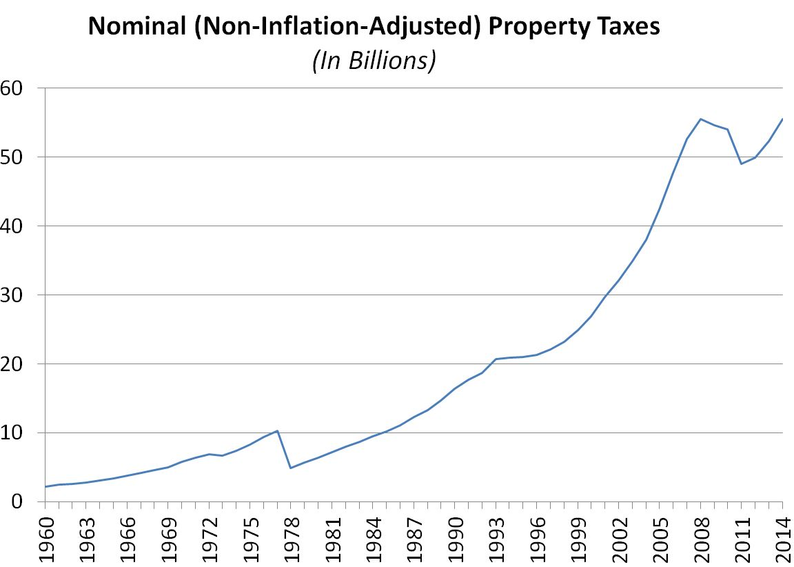 This figures show the trend of California property taxes in nominal dollars since 1960.