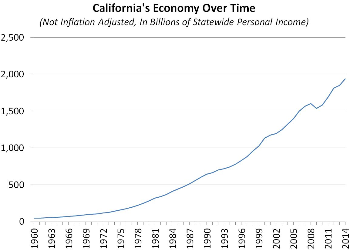 This figure shows the growth of California statewide personal income over time.