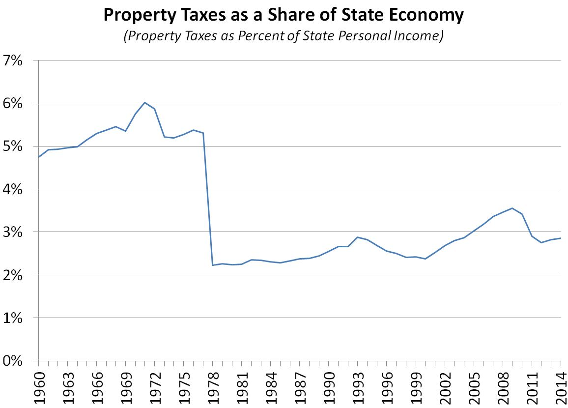 This figures shows property taxes as a share of statewide personal income since 1960.
