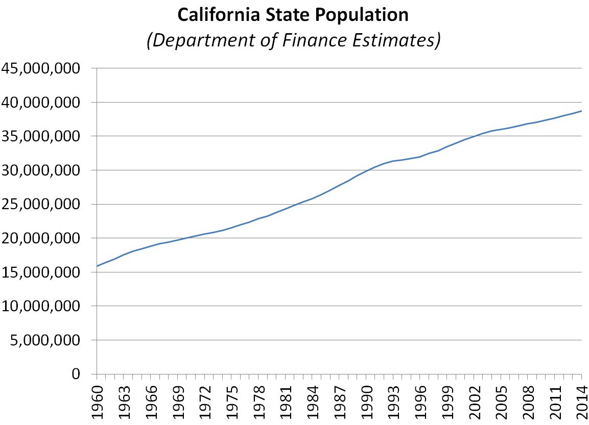 This figure shows the trend of California's population since 1960.