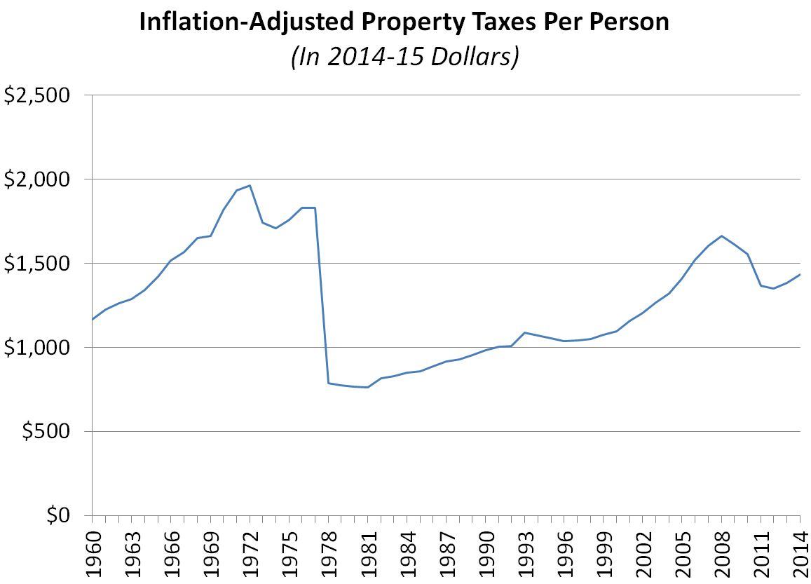 This figures shows the trend of inflation-adjusted property taxes per person in California since 1960 in 2014-15 dollars per person.