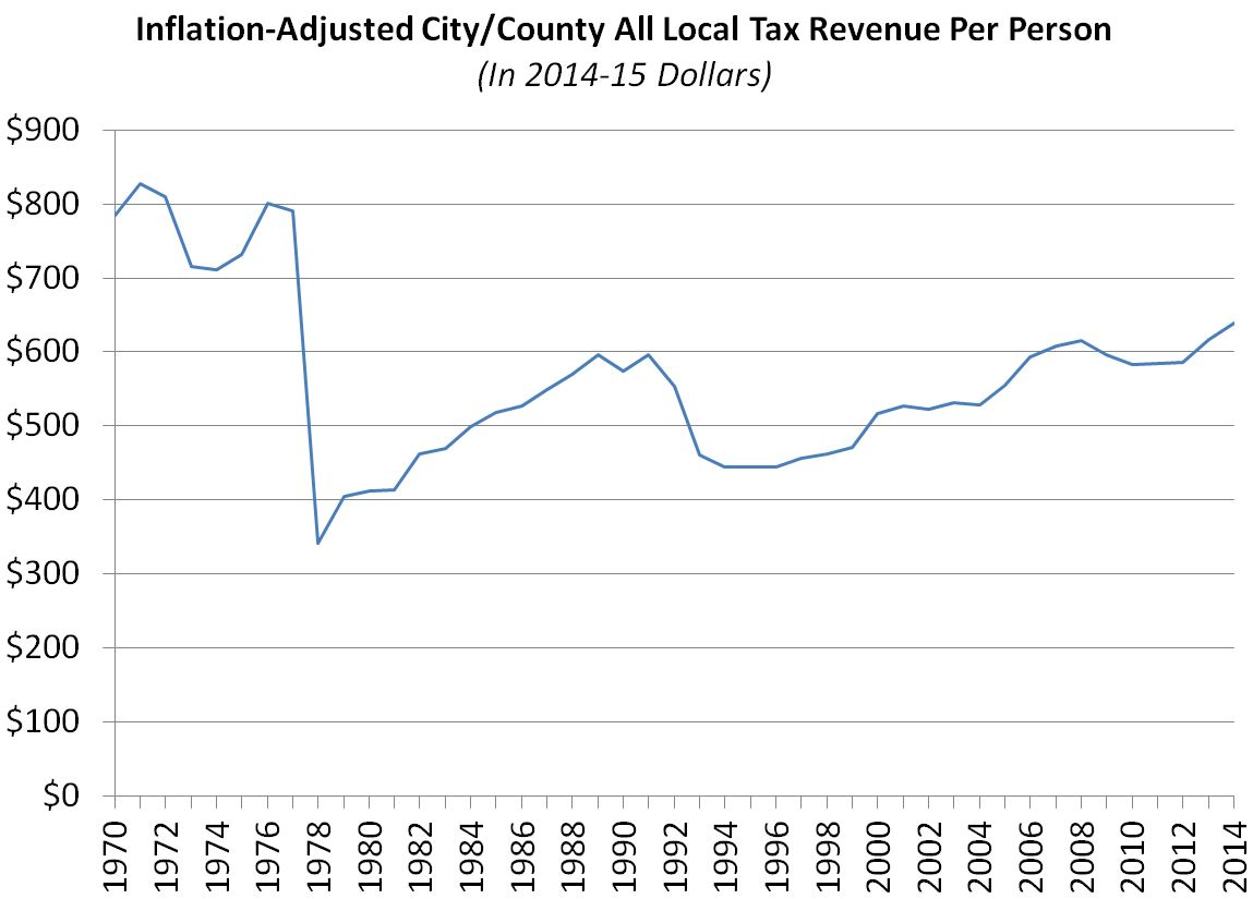 This figure shows all city and county tax revenue per person in 2014-15 dollars since 1970.