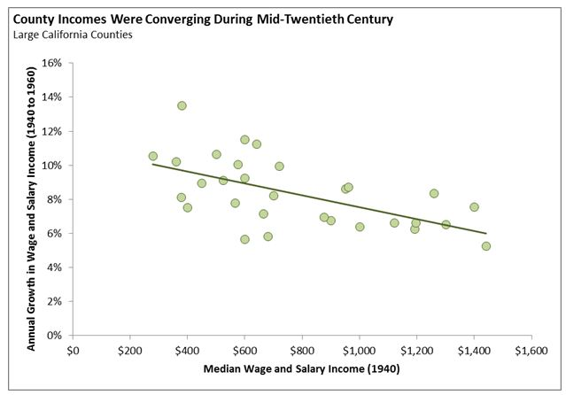 This graphic shows that in the mid-Twentieth Century, county median incomes were converging across California.