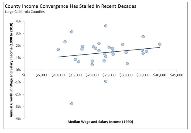 This graphic shows that, among large California counties, county income convergence has stalled in recent decades.
