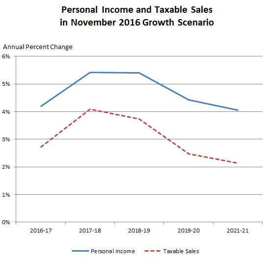 This figure shows annual growth in personal income and taxable sales, under our office's November 2016 economic growth fiscal outlook scenario.