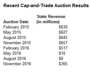 This figures shows recent cap-and-trade auction results in terms of state revenue.