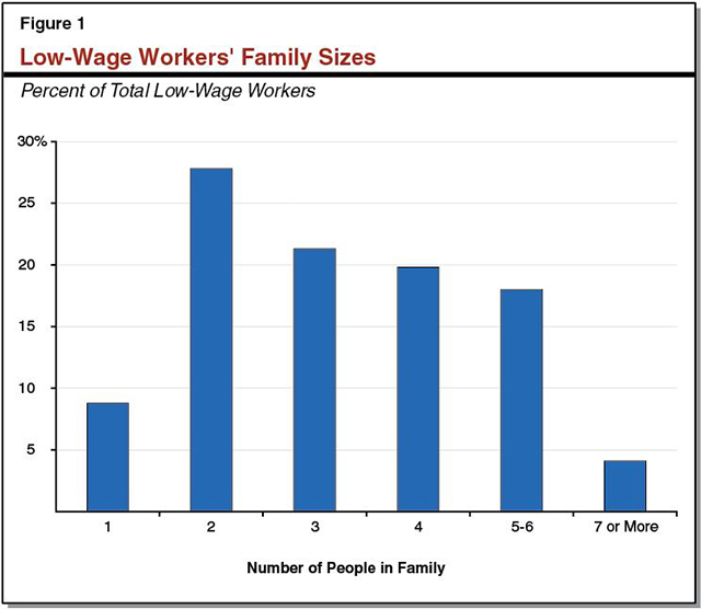 This figure shows low-wage workers' family sizes in California.