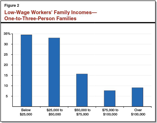 This figure shows low-wage workers' family incomes for one-to-three person families in California.