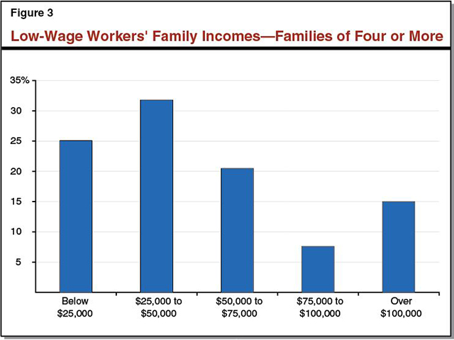 This figure shows the family incomes of low-wage workers with families of four or more in California.