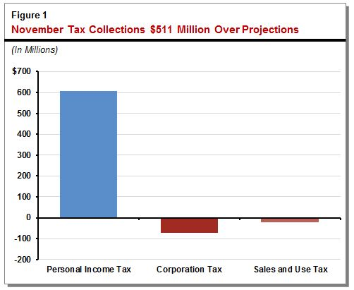 "This figure shows that the state's ""Big Three"" tax collections in November were above projections."