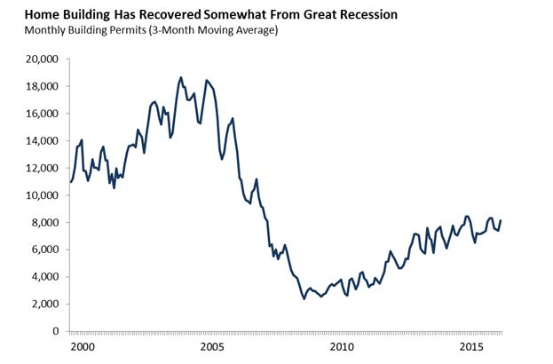 This figure shows that California home building has recovered somewhat from the Great Recession.