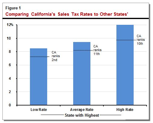 This bar chart compares California's sales tax rates to those of other states.