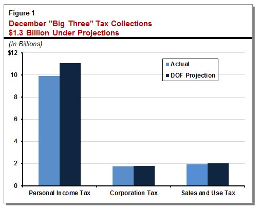 This figure shows that preliminary December state major tax collections were about $1.3 billion under projections.