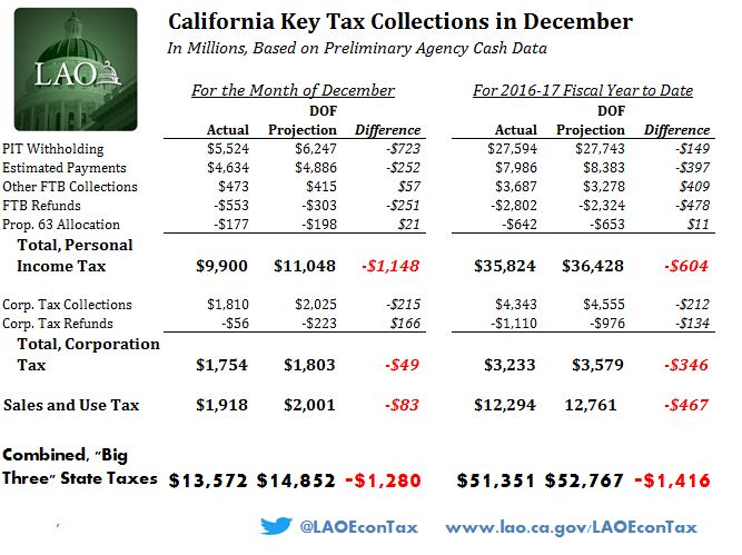 This figure displays details of California major tax collections through December 2016.