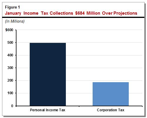 Figure 1: January income tax collections above projections.