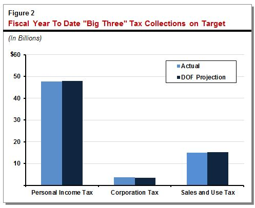 "Figure 2: Fiscal year to date ""Big Three"" tax collections on target."