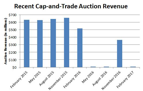 Recent cap-and-trade auction results figure.