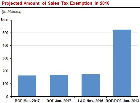 Figure: Projected amount of sales tax exemption in 2016.