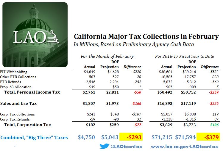 Figure: California major tax collections in February.