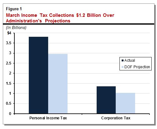 Figure showing March income tax collections $1.2 billion over administration projections.