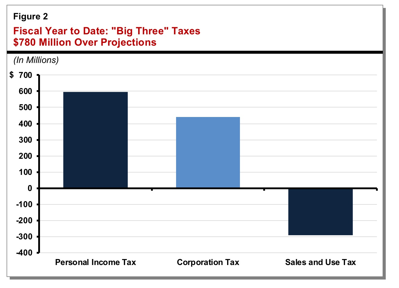 Figure shows  that for fiscal year to date, combined income and sales taxes are $780 million above projections.