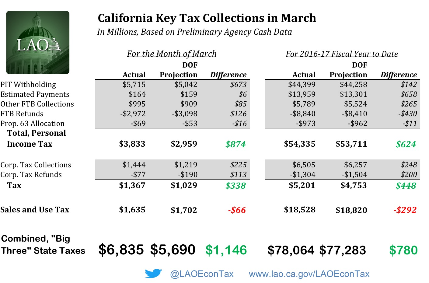 Table showing preliminary tax agency data on California income and sales tax collections in March.