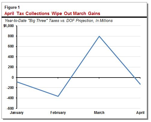 This figure shows that weaker-than-projected April tax collections wiped out prior months' gains.