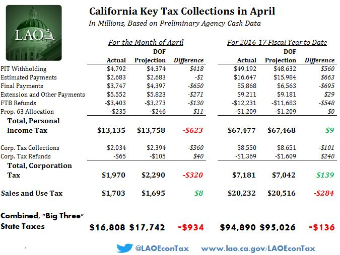 This figure shows detailed preliminary data on April major tax collections, versus year-to-date projections.