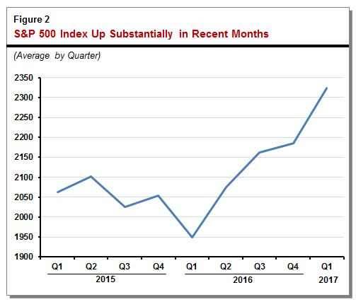 Line graph shows how the S&P 500 has increased substantially in recent months.