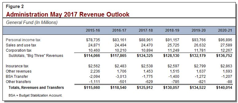 Administration May 2017 revenue outlook.