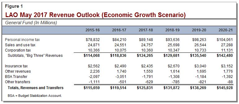 LAO May 2017 Economic Growth Scenario Revenue Outlook