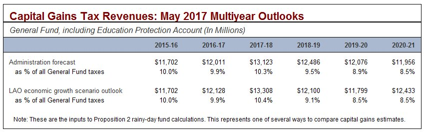 Capital gains tax revenues: May 2017 multiyear outlooks.