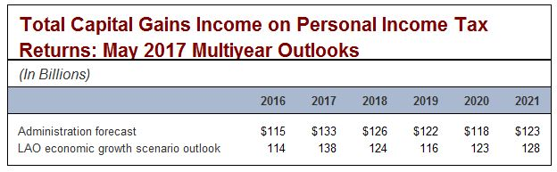 Toptal capital gains income on personal income tax returns: May 2017 multiyear outlooks.