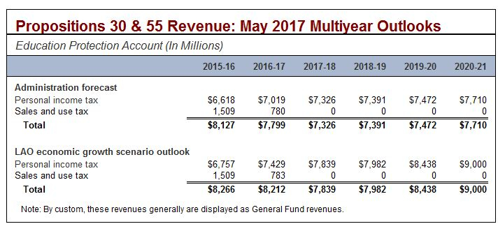 Propositions 30 and 55 revenue estimates: May 2017 multiyear outlooks.