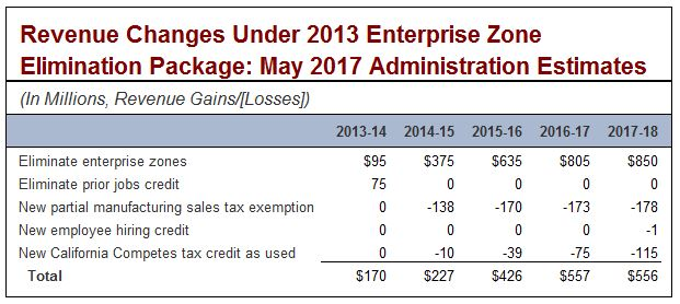 Revenue changes under 2013 enterprise zone elimination package: May 2017 administration estimates.