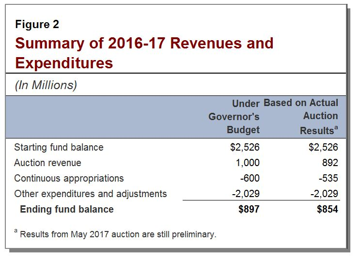 Summary of 2016-17 revenues and expenditures