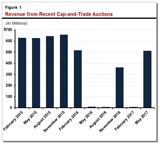 Revenue from recent cap-and-trade auctions