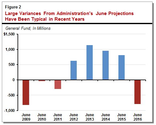 Figure: large variances from administration's June projections have been typical in recent years.