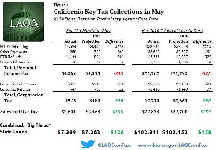 Figure: California tax collections in May, preliminary data.