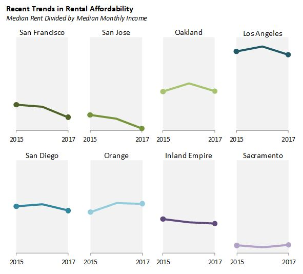Figure: recent trends in rental affordability.