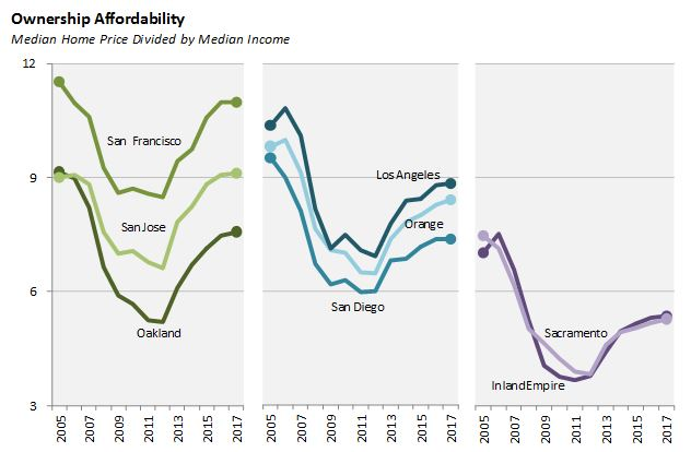 Figure: ownership affordability